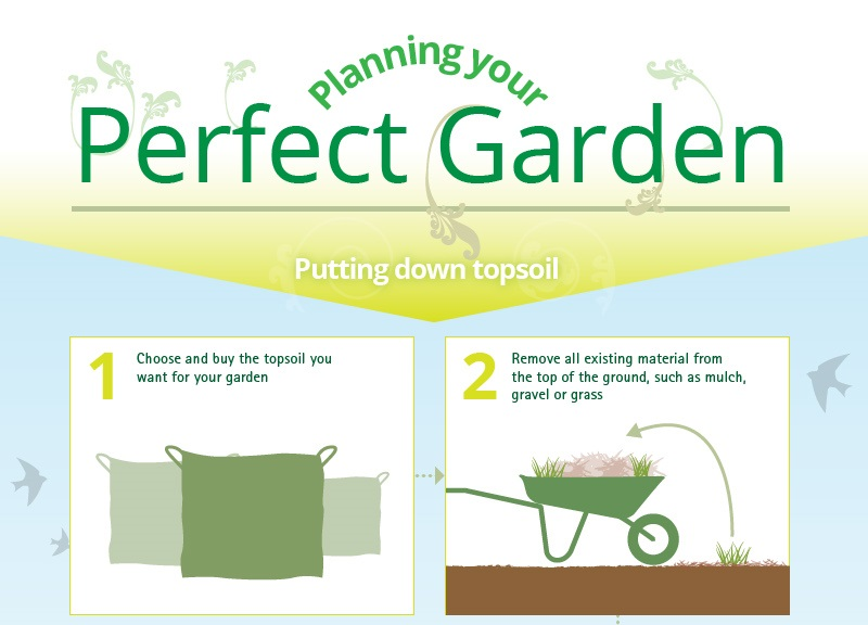 Image for How to create the perfect garden