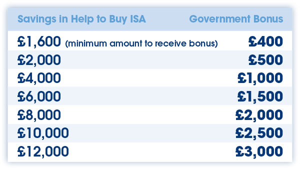 Government bonus available with the Help to Buy ISA